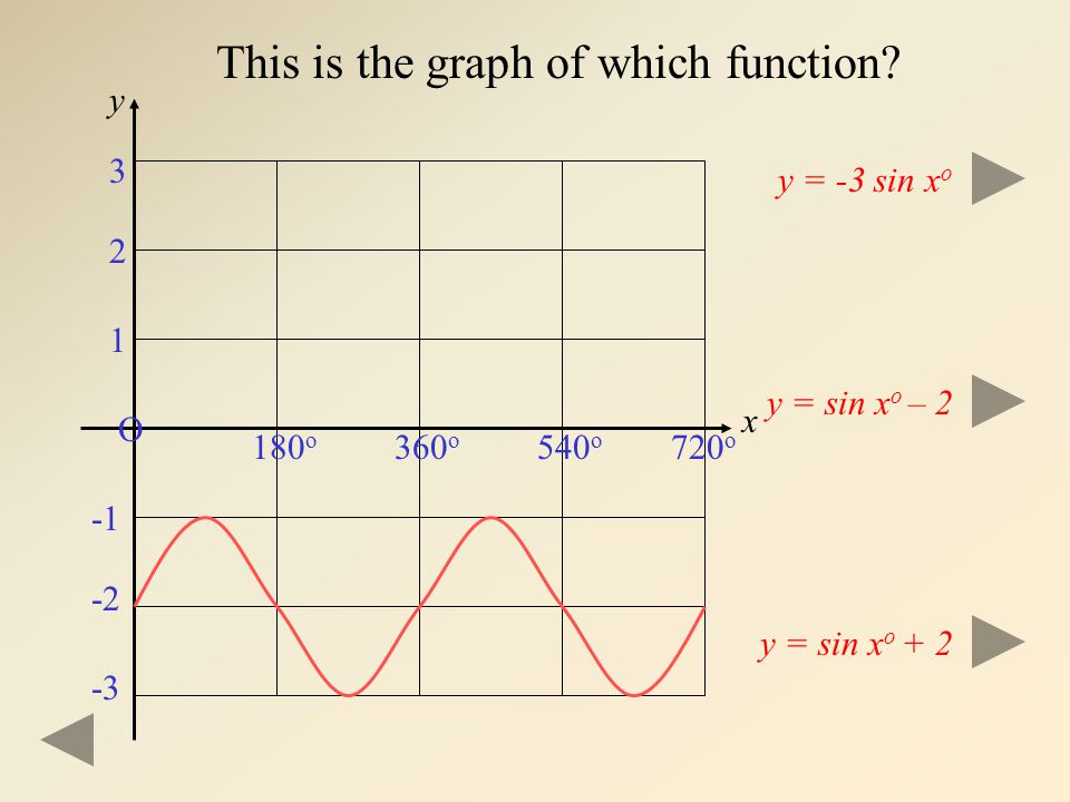 This is the graph of which function