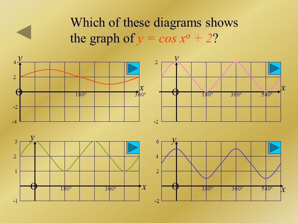 Which of these diagrams shows the graph of y = cos xo + 2