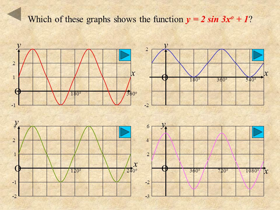 Which of these graphs shows the function y = 2 sin 3xo + 1