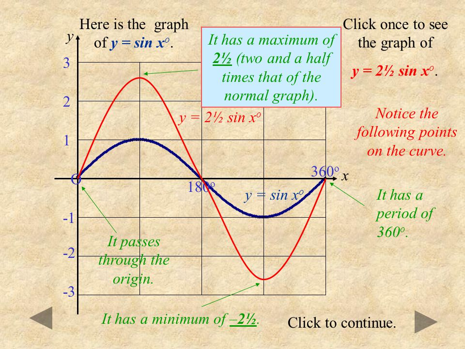 Here is the graph of y = sin xo. Click once to see the graph of