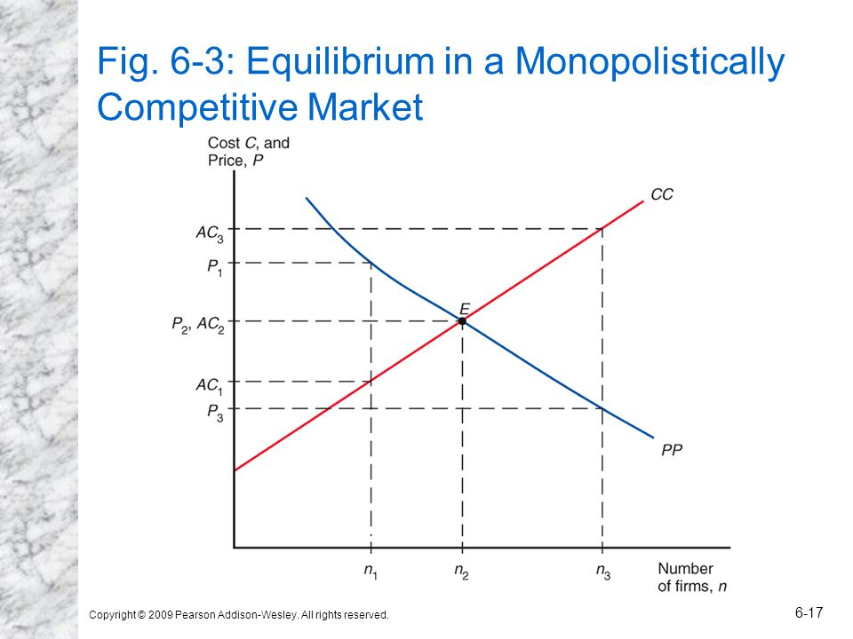Fig. 6-3: Equilibrium in a Monopolistically Competitive Market