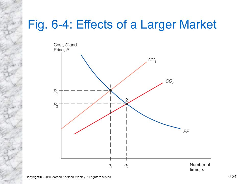 Fig. 6-4: Effects of a Larger Market