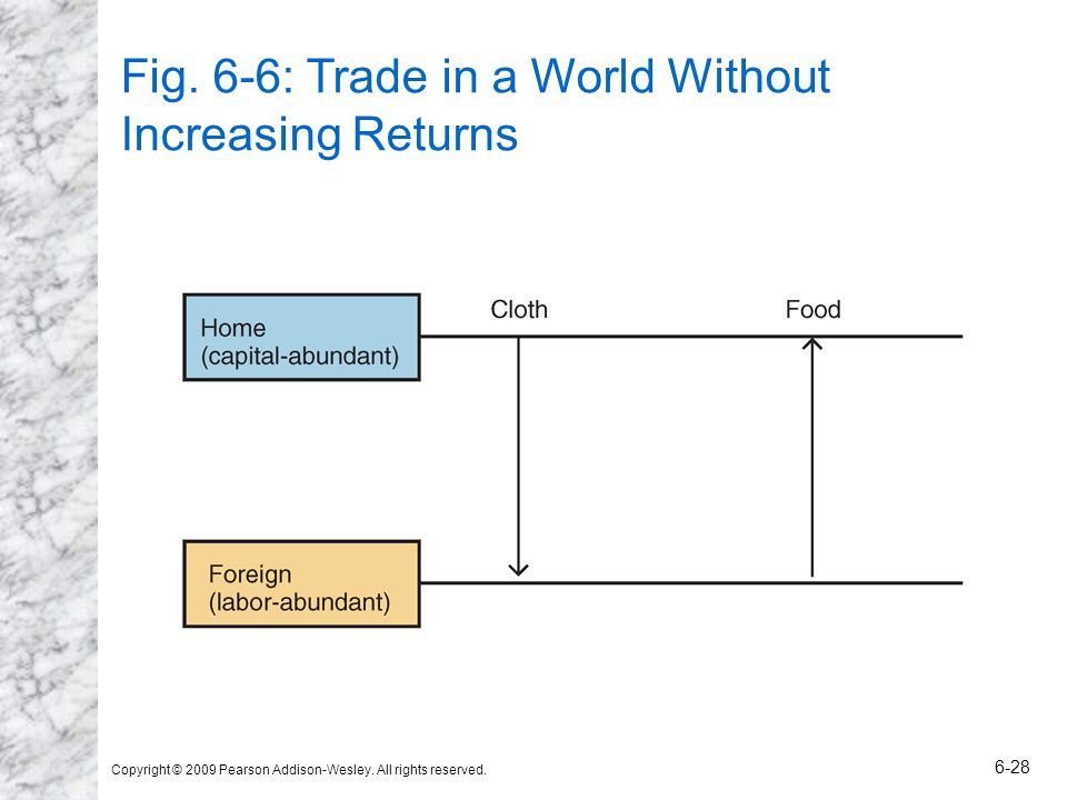 Fig. 6-6: Trade in a World Without Increasing Returns