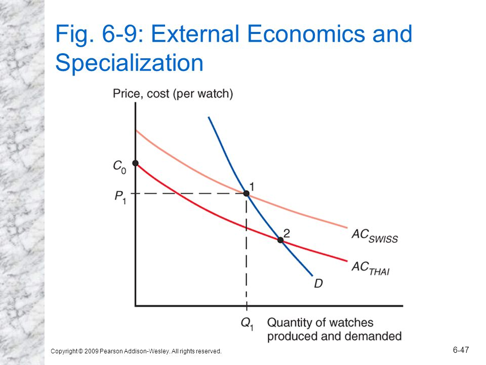 Fig. 6-9: External Economics and Specialization