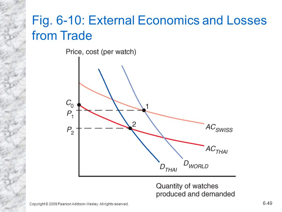 Fig. 6-10: External Economics and Losses from Trade