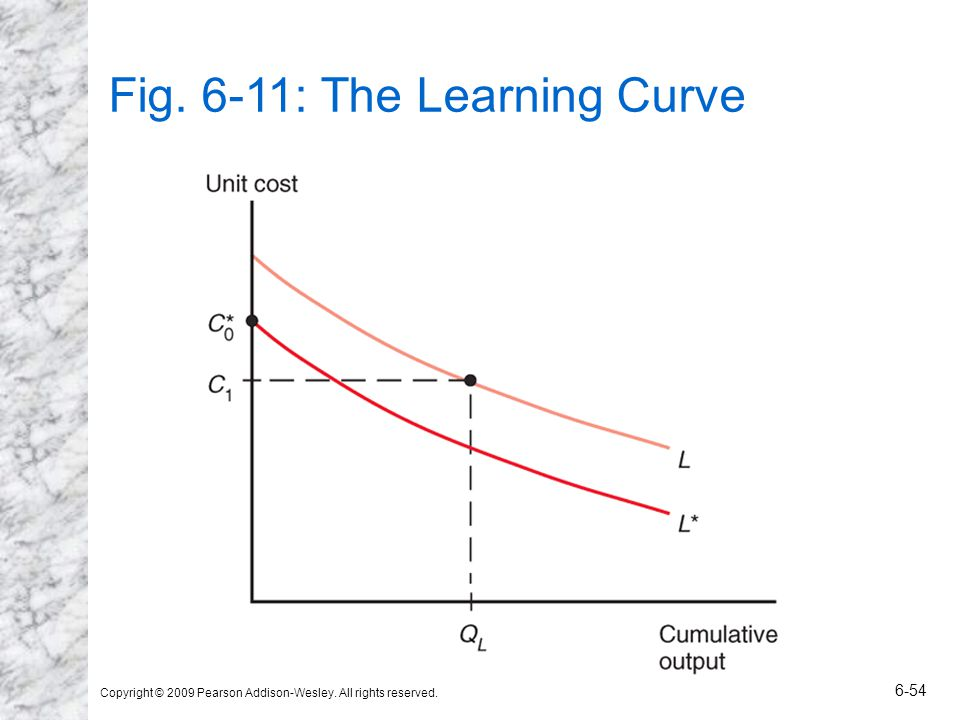 Fig. 6-11: The Learning Curve