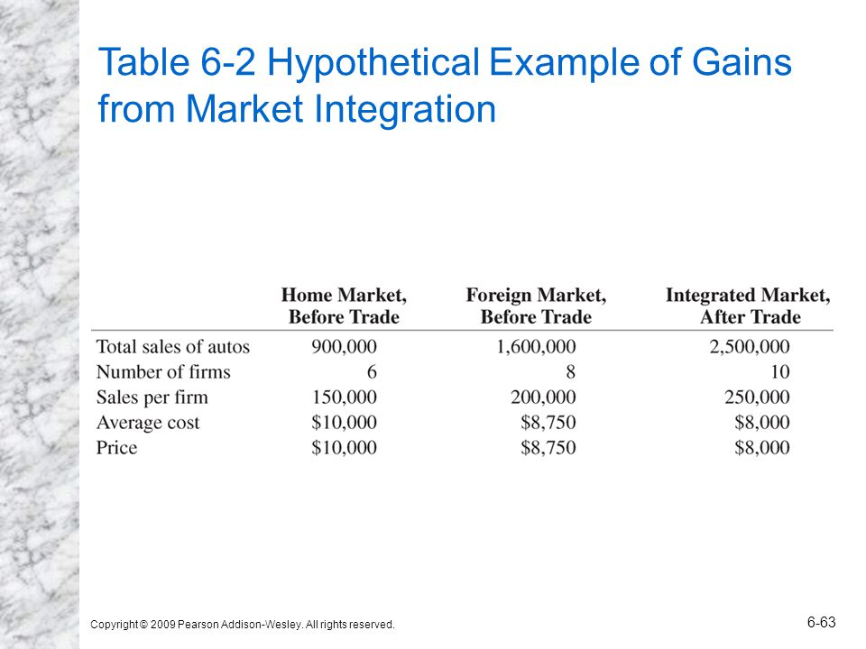 Table 6-2 Hypothetical Example of Gains from Market Integration