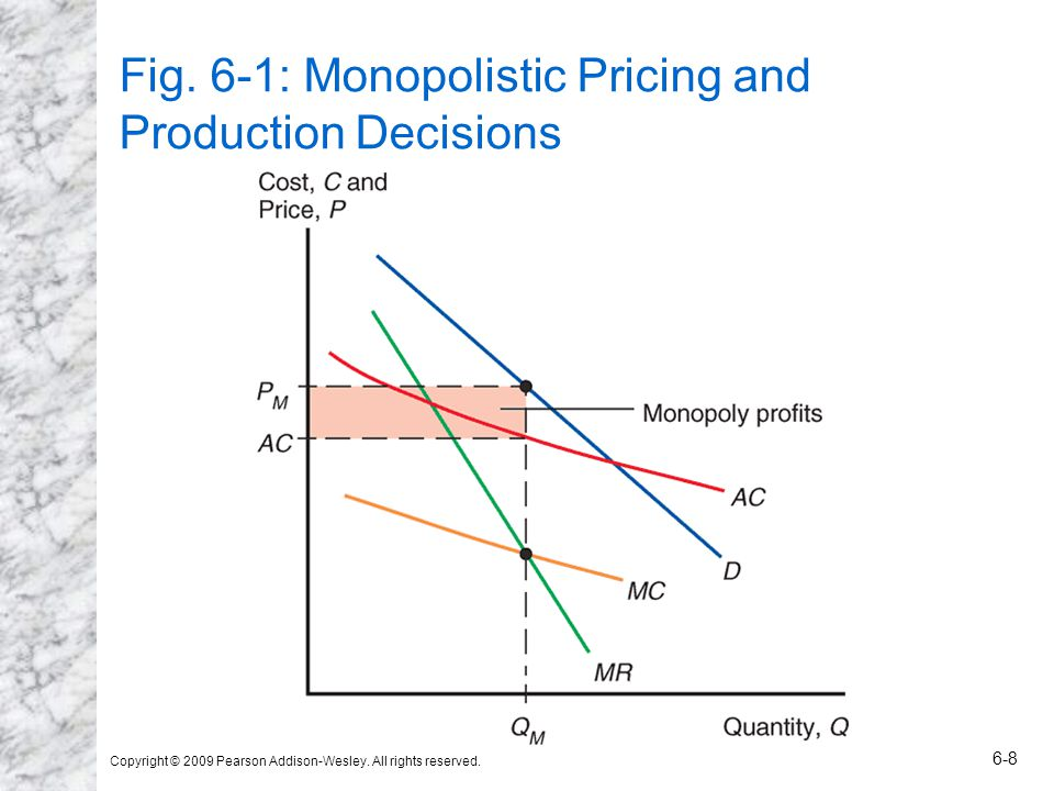 Fig. 6-1: Monopolistic Pricing and Production Decisions