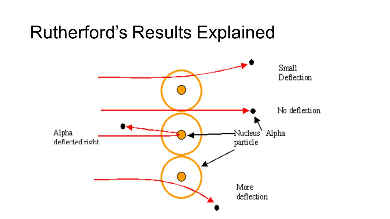 Rutherford's Results Explained