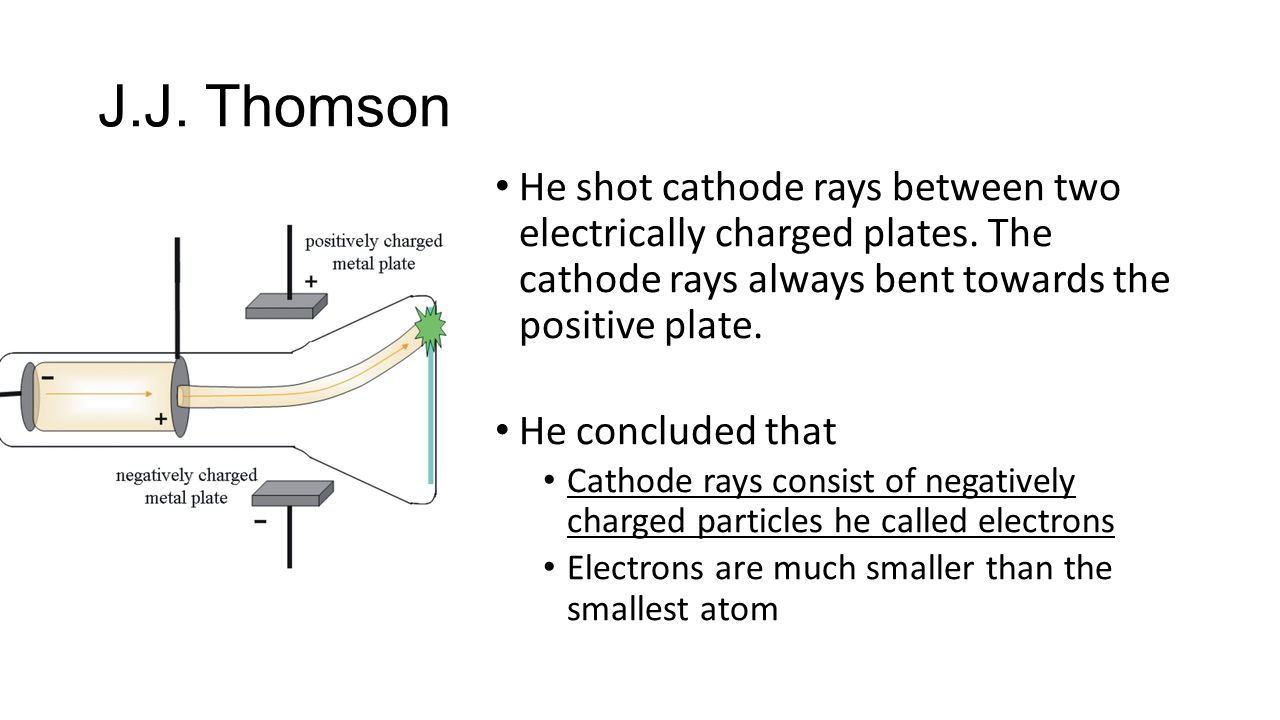 J.J. Thomson He shot cathode rays between two electrically charged plates. The cathode rays always bent towards the positive plate.