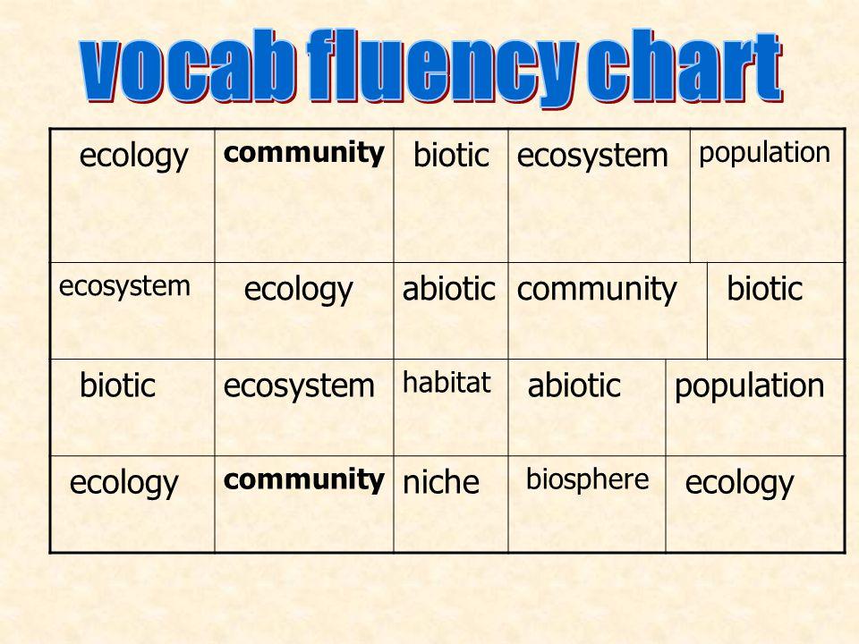 vocab fluency chart ecology biotic ecosystem abiotic niche community