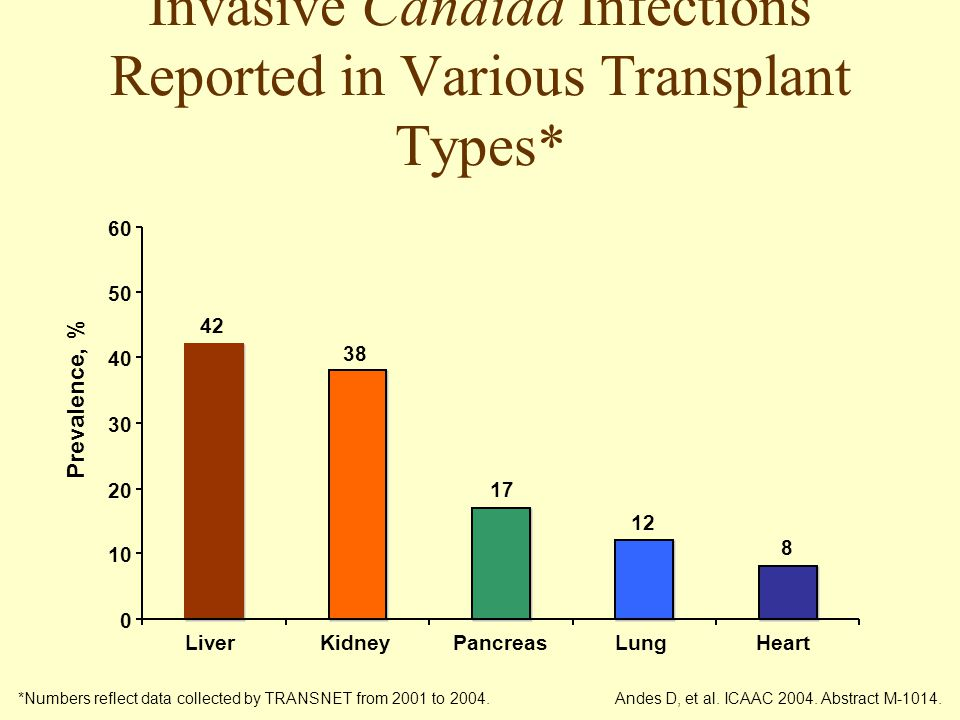 Invasive Candida Infections Reported in Various Transplant Types*