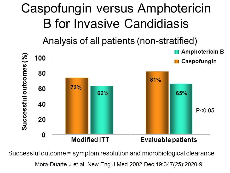Caspofungin versus Amphotericin B for Invasive Candidiasis