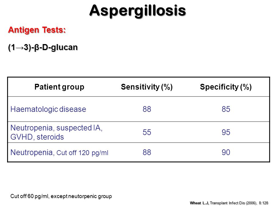 Aspergillosis Antigen Tests: (1→3)-β-D-glucan Patient group