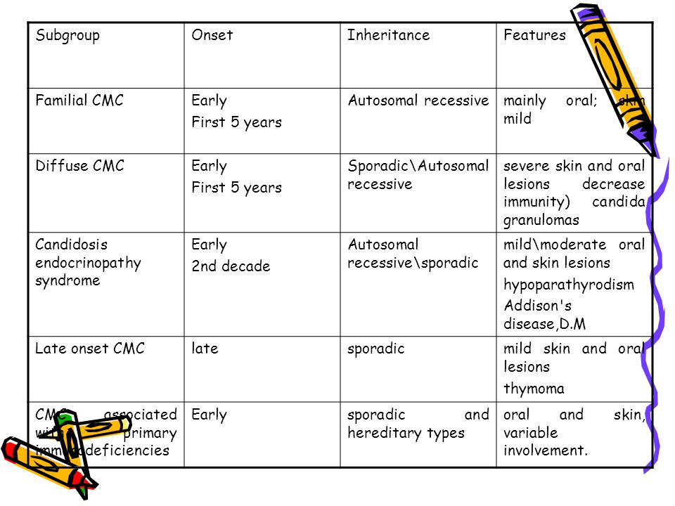 Features Inheritance. Onset. Subgroup. mainly oral; skin mild. Autosomal recessive. Early. First 5 years.