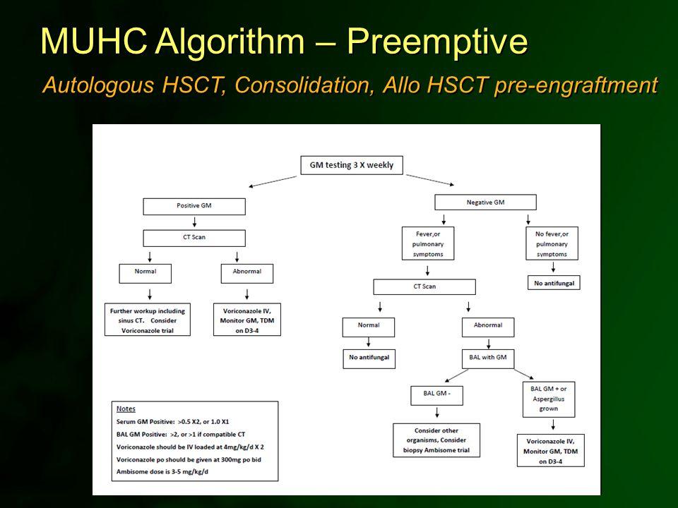 MUHC Algorithm – Preemptive