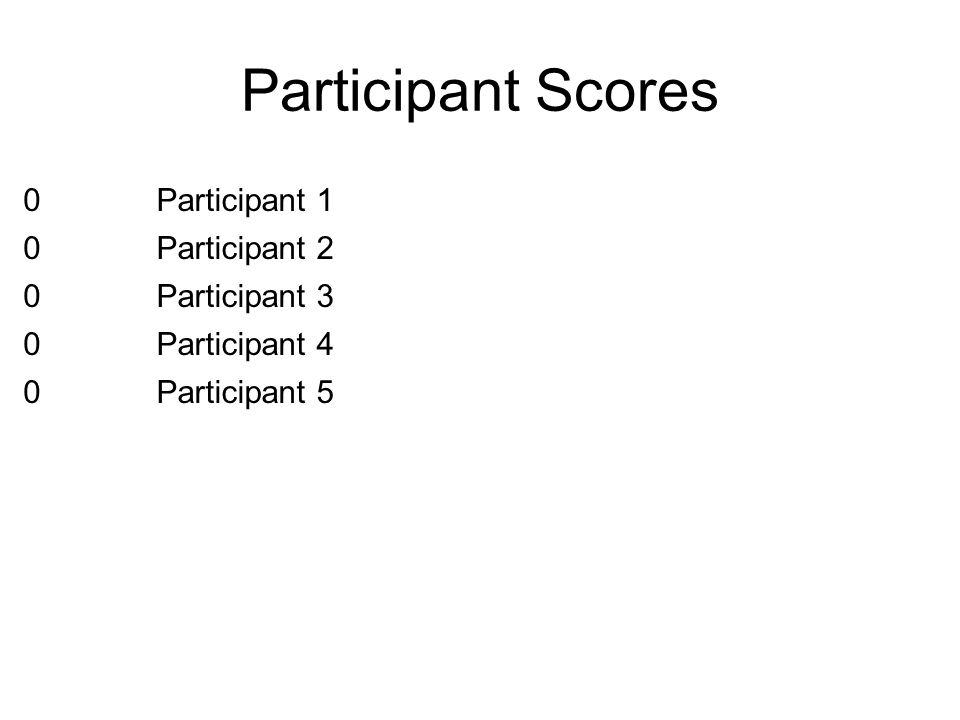 Participant Scores Participant 1 Participant 2 Participant 3