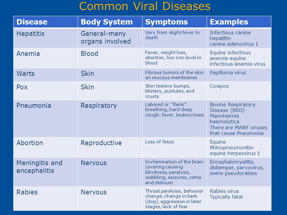 Common Viral Diseases Disease Body System Symptoms Examples Hepatitis