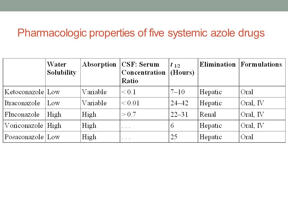 Pharmacologic properties of five systemic azole drugs