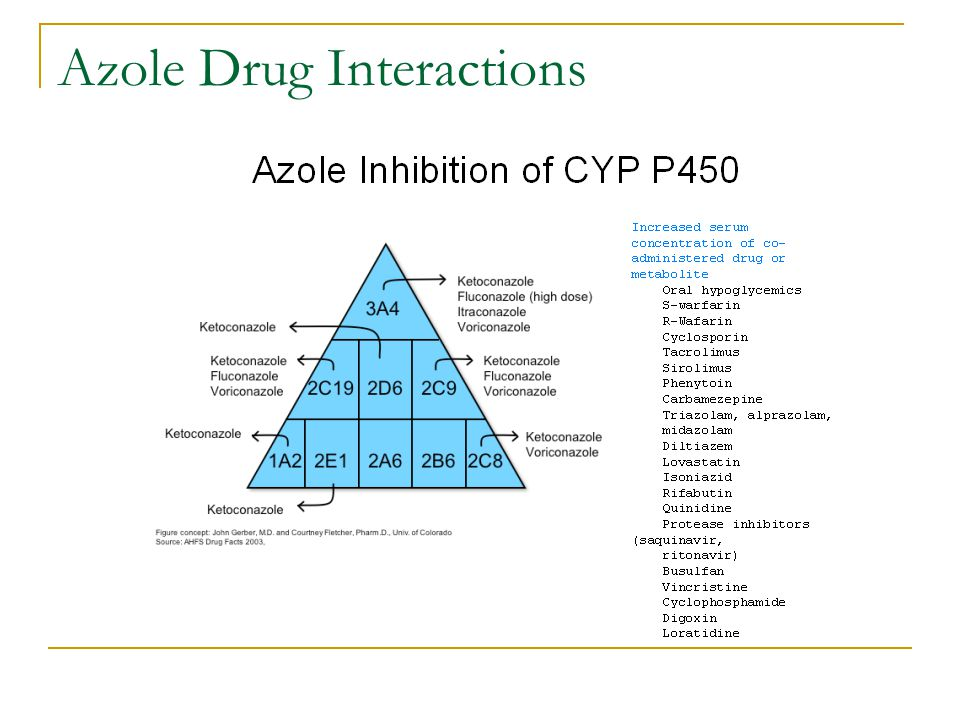 Azole Drug Interactions