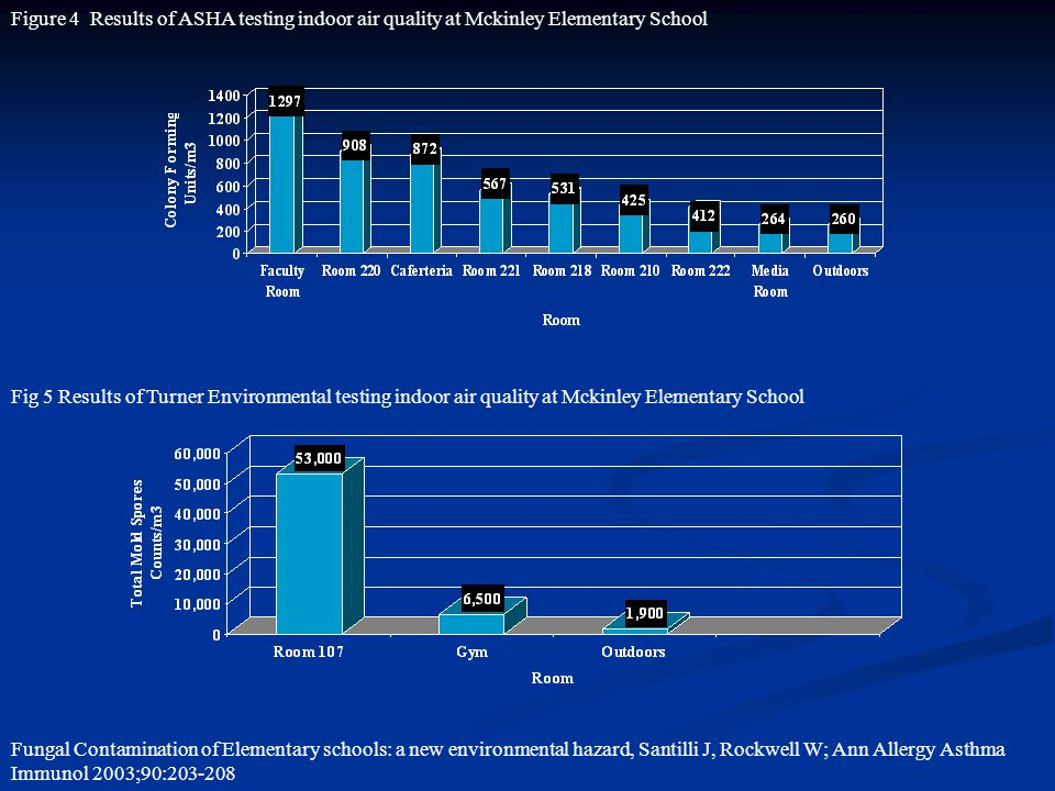 Figure 4 Results of ASHA testing indoor air quality at Mckinley Elementary School