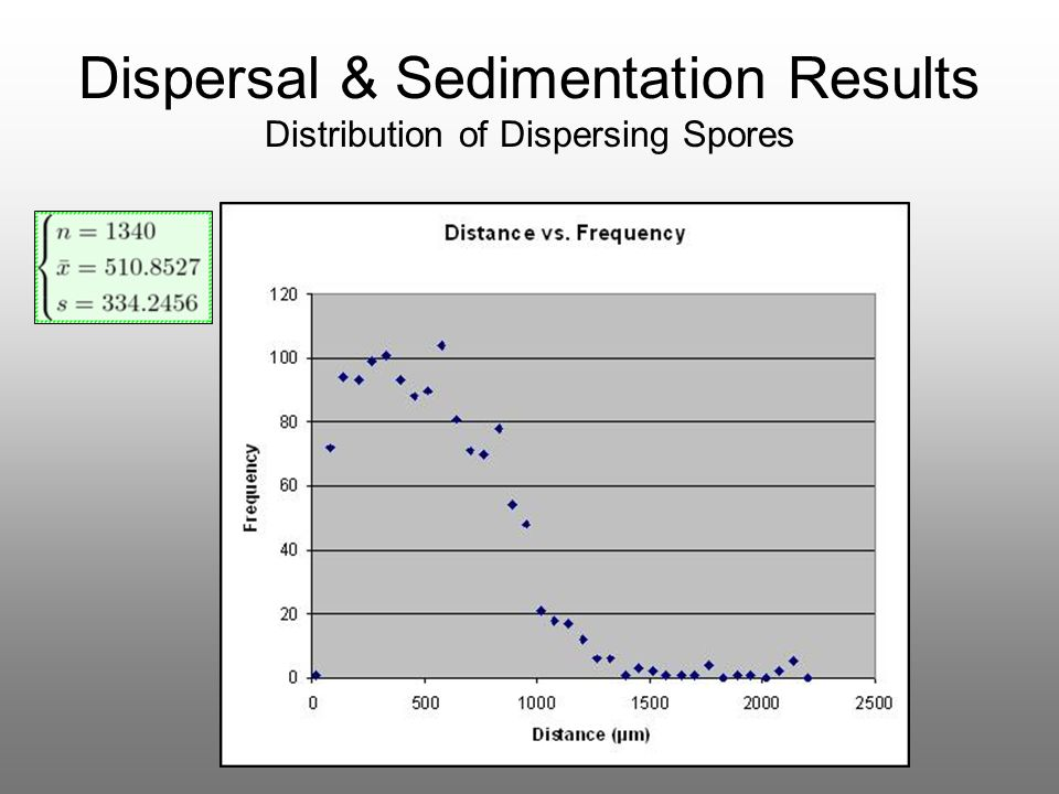 Dispersal & Sedimentation Results Distribution of Dispersing Spores