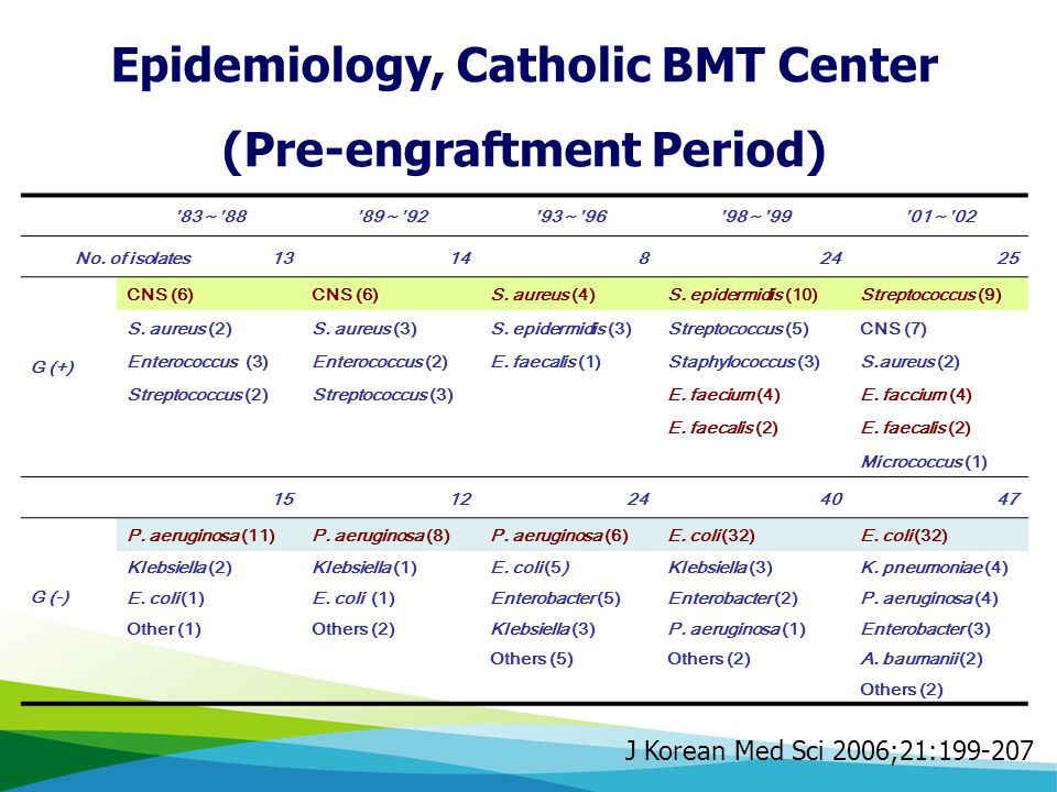 Epidemiology, Catholic BMT Center (Pre-engraftment Period)