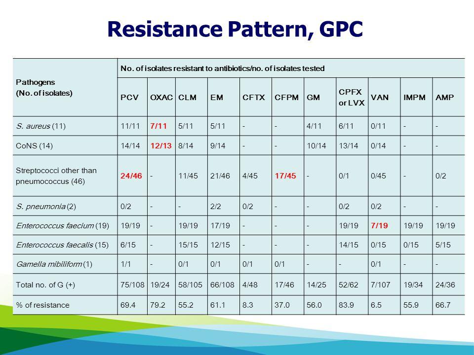 Resistance Patterns (GPC) Resistance Pattern, GPC