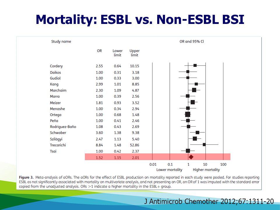 Mortality: ESBL vs. Non-ESBL BSI