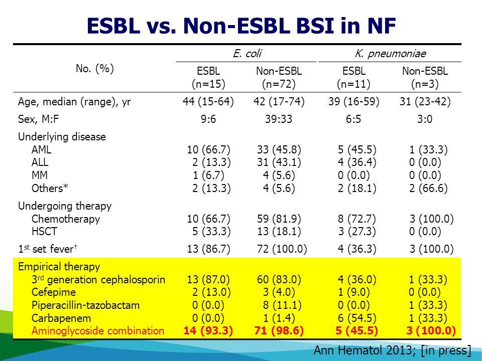 ESBL vs. Non-ESBL BSI in NF
