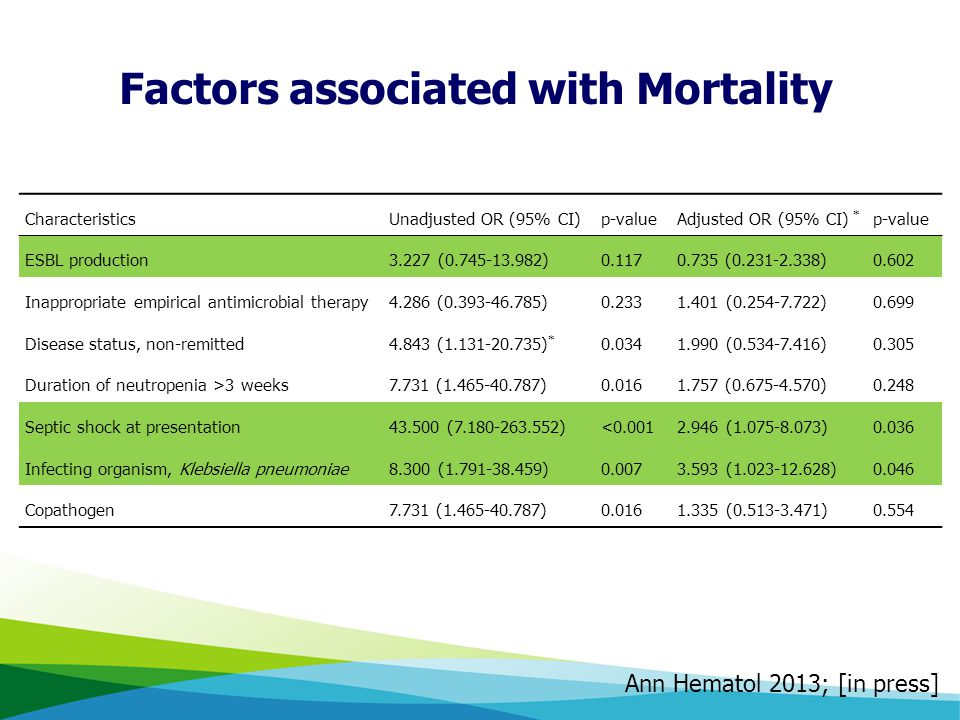 Factors associated with Mortality