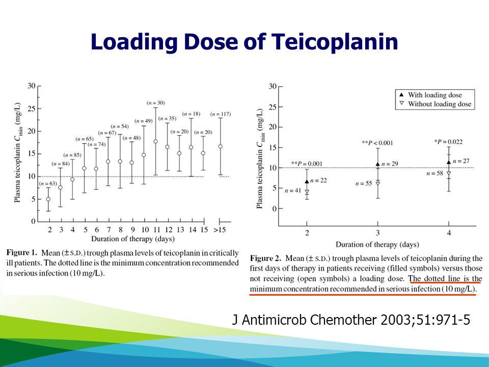 Loading Dose of Teicoplanin