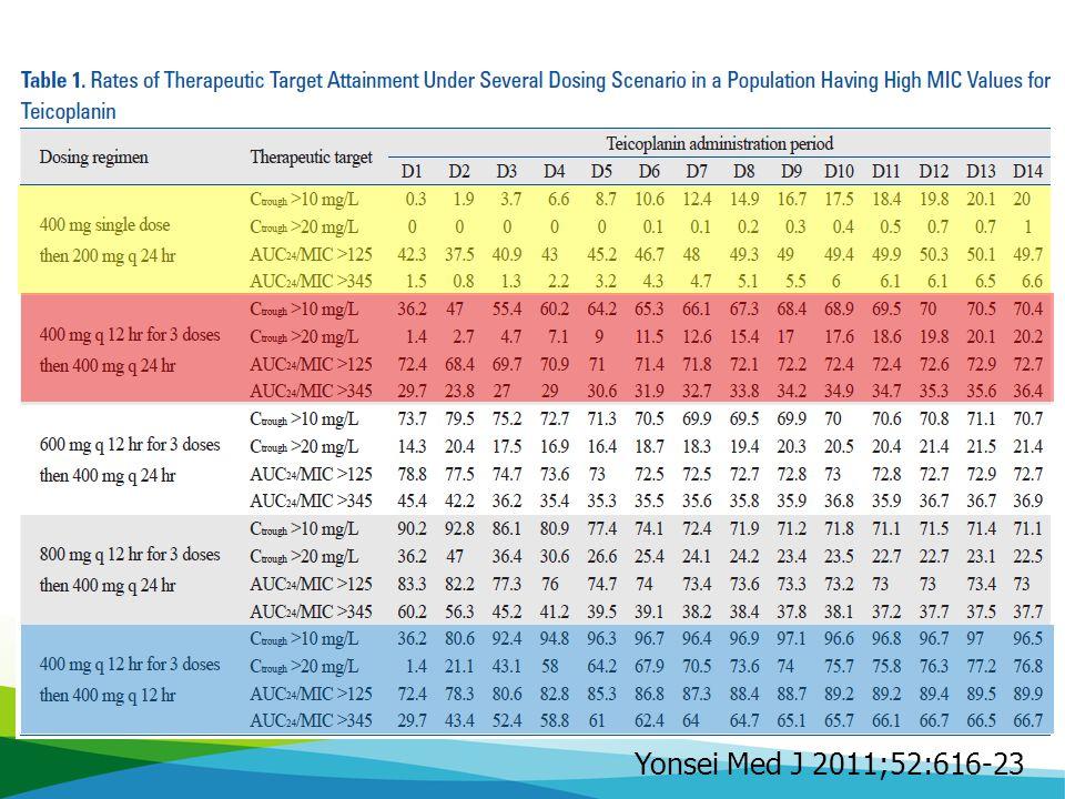 Yonsei Med J 2011;52:616-23