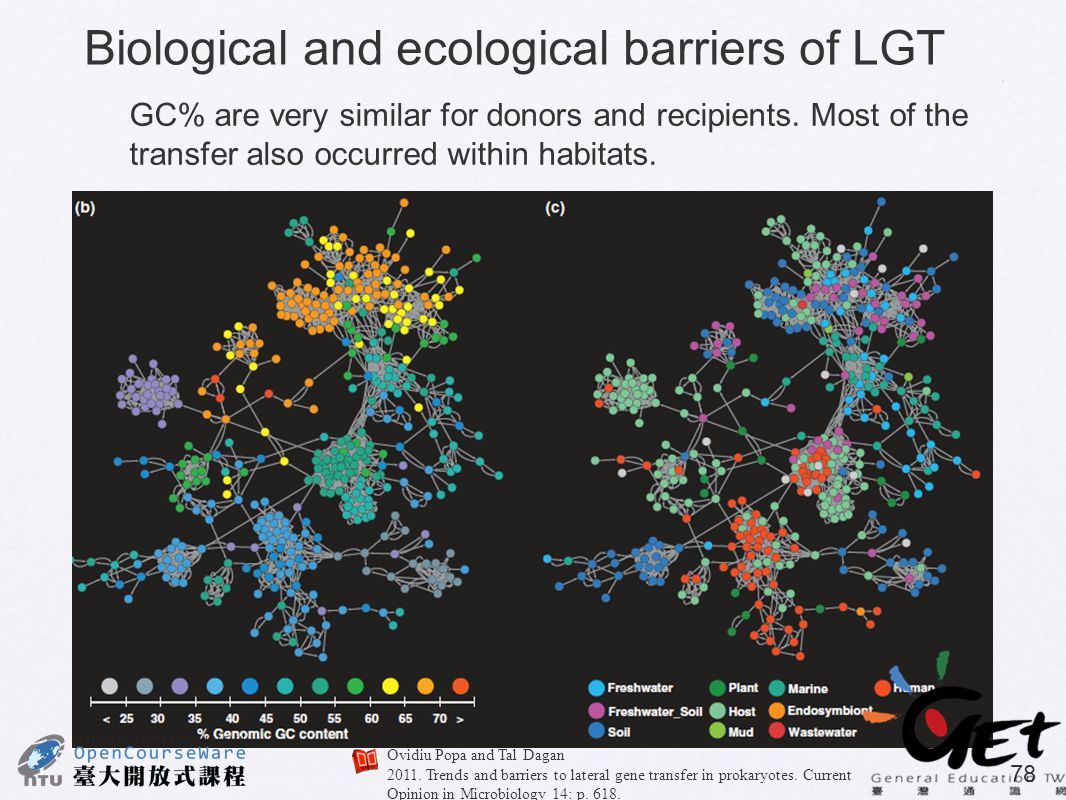 Biological and ecological barriers of LGT