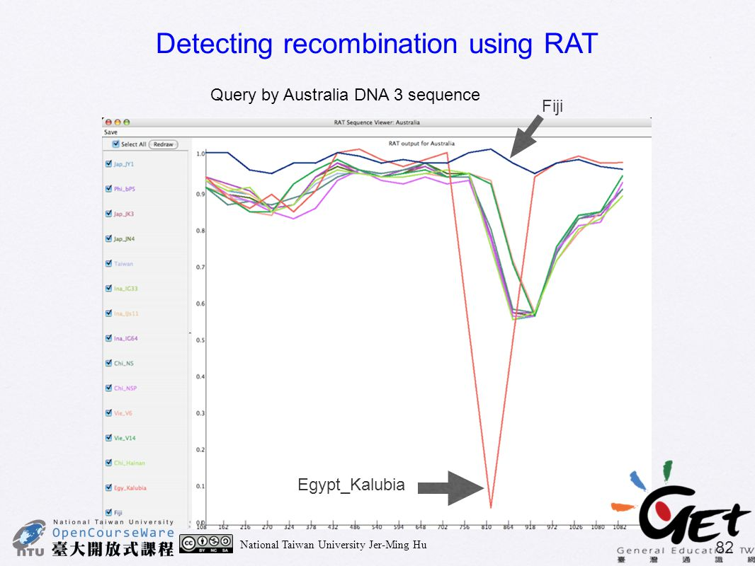 Detecting recombination using RAT