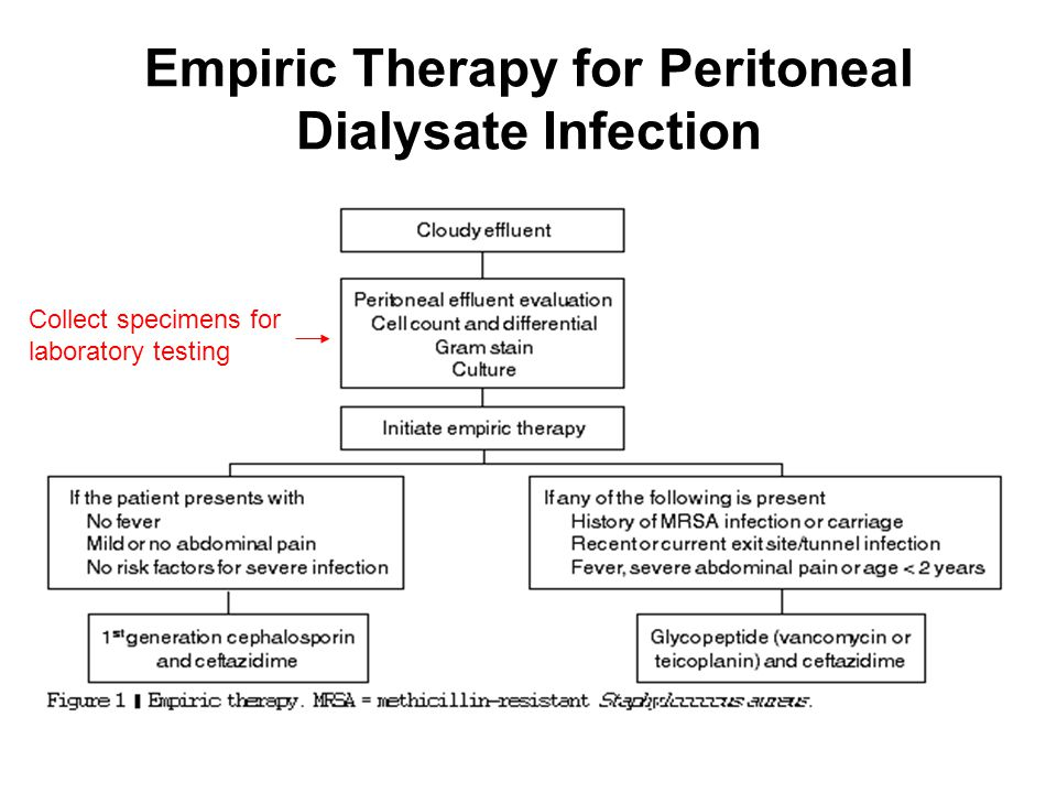 Empiric Therapy for Peritoneal Dialysate Infection