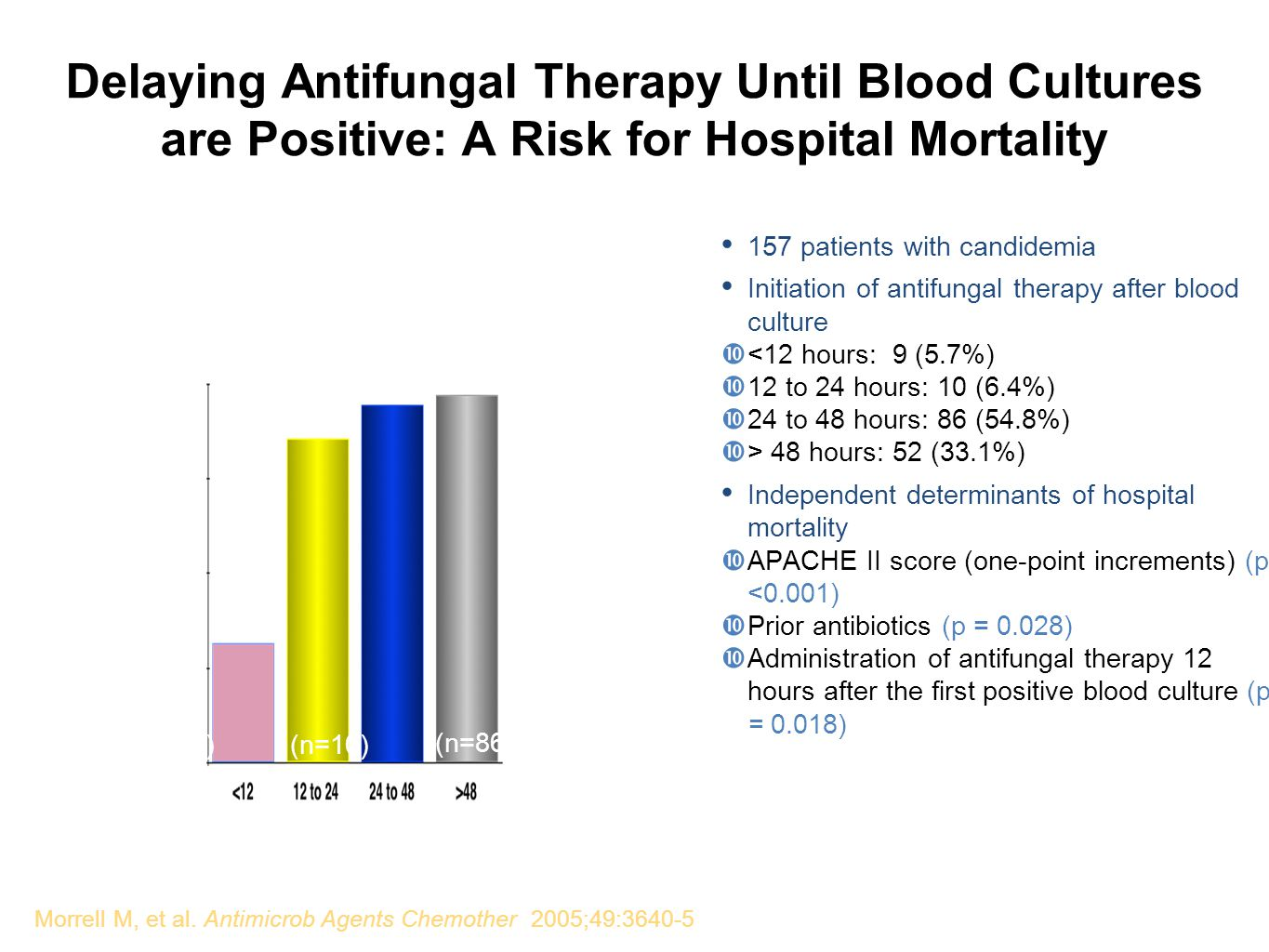 Delaying Antifungal Therapy Until Blood Cultures are Positive: A Risk for Hospital Mortality