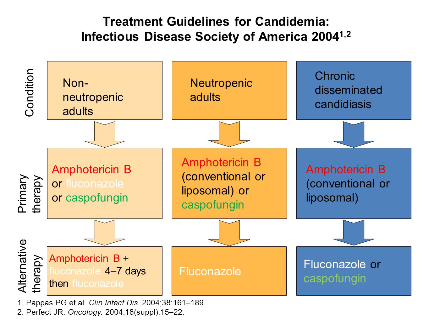 Treatment Guidelines for Candidemia: Infectious Disease Society of America 20041,2