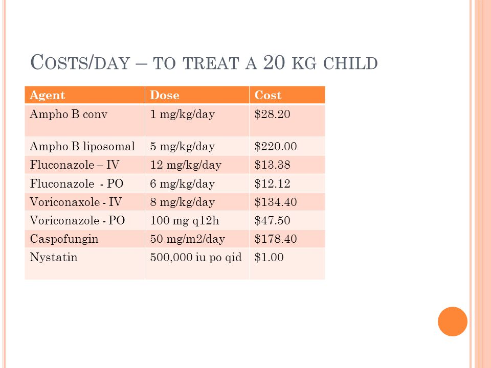 Costs/day – to treat a 20 kg child