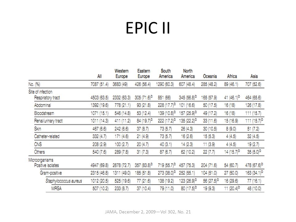 EPIC II Point prevalence study across Europe and other continents.
