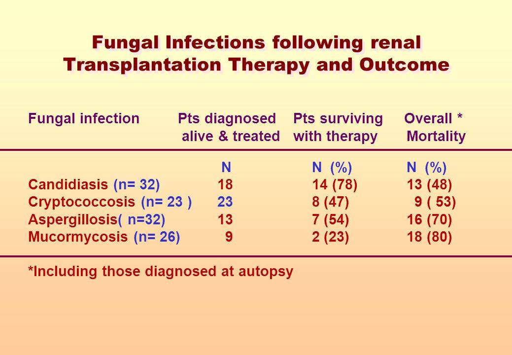 Fungal Infections following renal Transplantation Therapy and Outcome