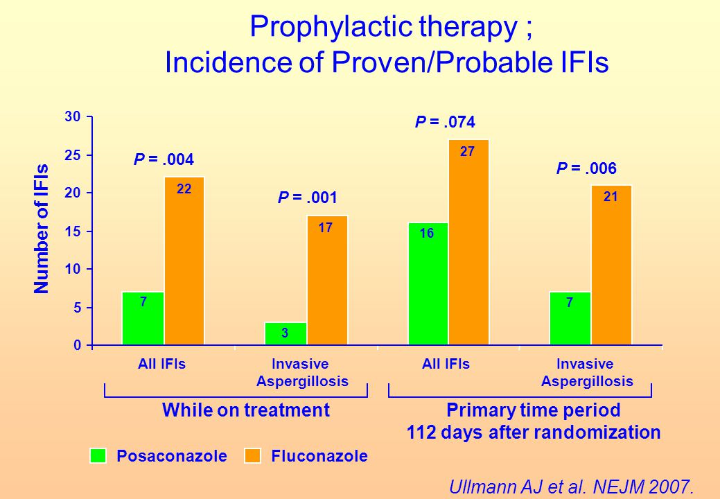 Prophylactic therapy ; Incidence of Proven/Probable IFIs
