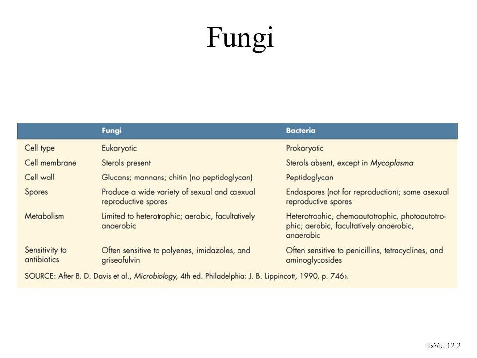 Fungi Table 12.2