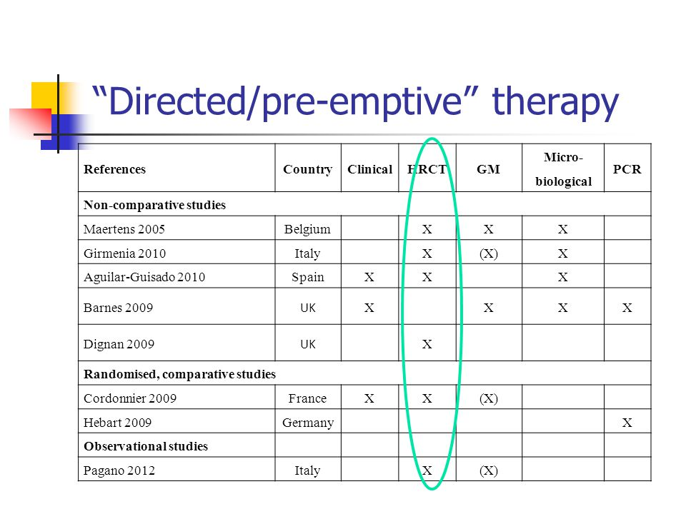 Directed/pre-emptive therapy