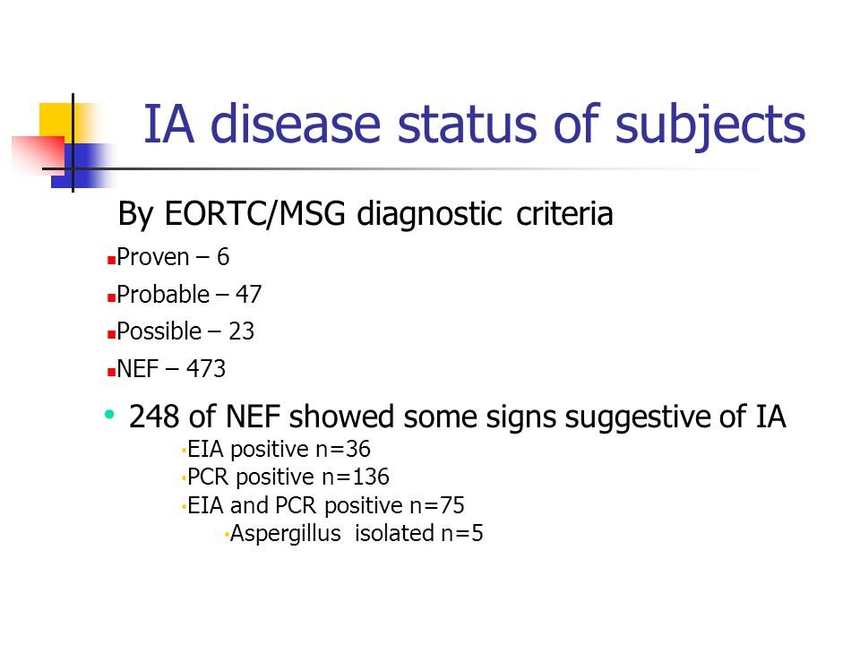 IA disease status of subjects