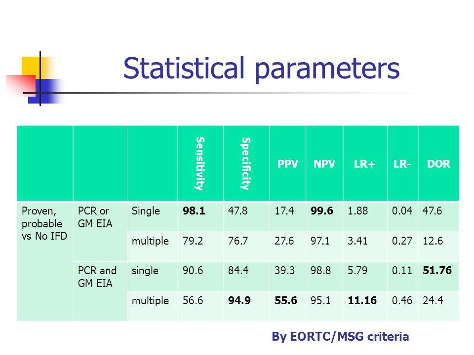 Statistical parameters