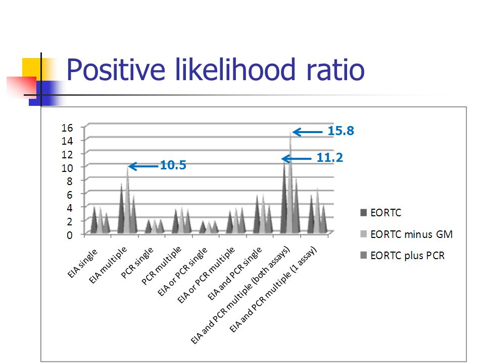Positive likelihood ratio