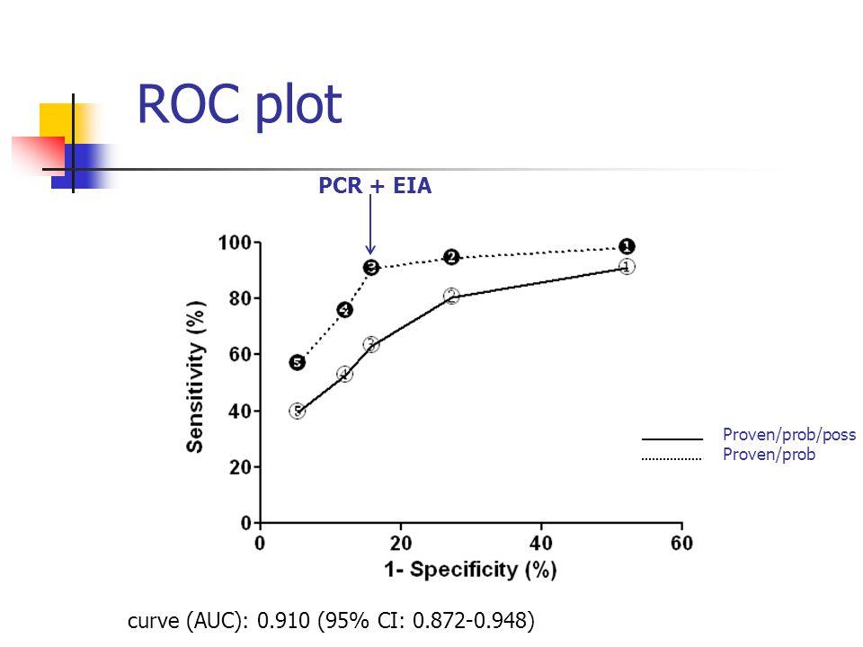 ROC plot PCR + EIA curve (AUC): 0.910 (95% CI: 0.872-0.948)