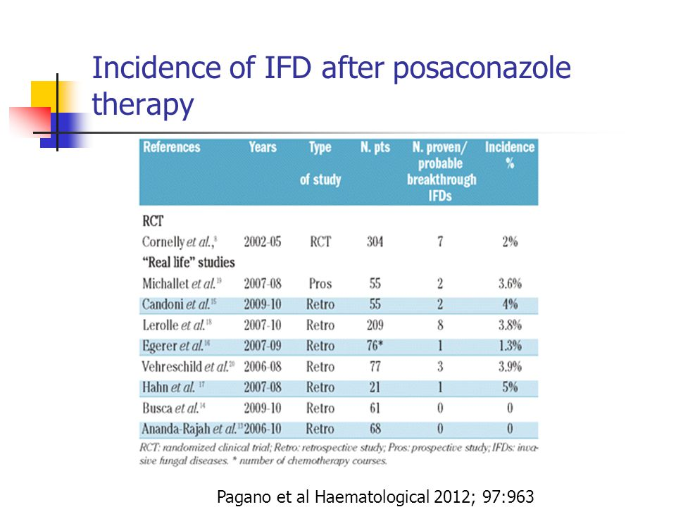 Incidence of IFD after posaconazole therapy