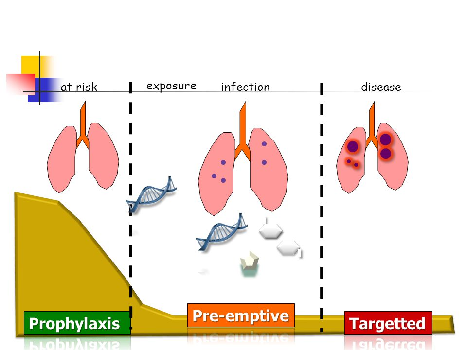 at risk exposure infection disease Pre-emptive Prophylaxis Targetted